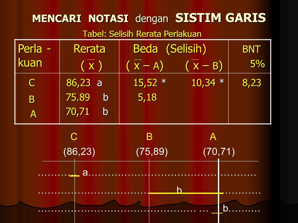 MENCARI NOTASI dengan SISTIM GARIS Tabel: Selisih Rerata Perlakuan Perla - kuan Rerata Rerata ( x ) ( x ) Beda (Selisih) Beda (Selisih) ( x – A ) ( x
