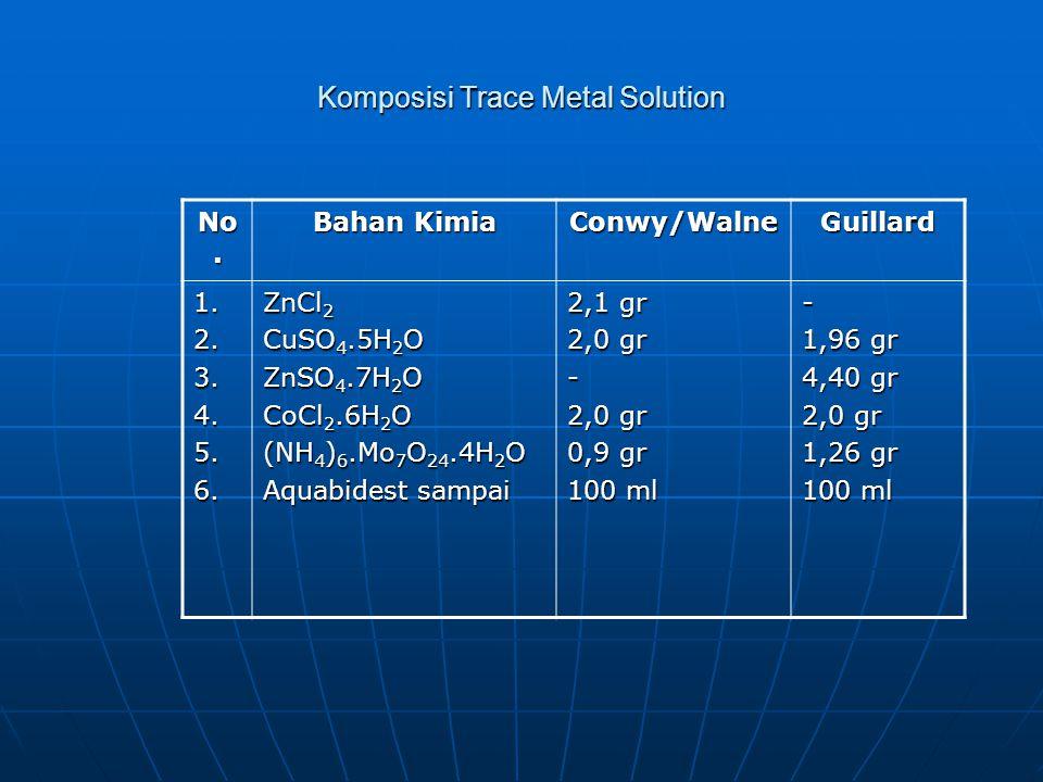 Komposisi Trace Metal Solution No. Bahan Kimia Conwy/WalneGuillard 1.2.3.4.5.6. ZnCl 2 CuSO 4.5H 2 O ZnSO 4.7H 2 O CoCl 2.6H 2 O (NH 4 ) 6.Mo 7 O 24.4