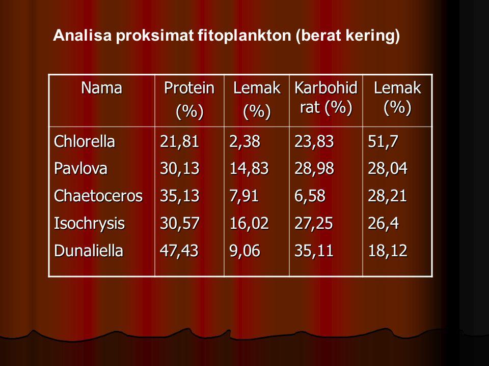 Analisa proksimat fitoplankton (berat kering) NamaProtein(%)Lemak(%) Karbohid rat (%) Lemak (%) ChlorellaPavlovaChaetocerosIsochrysisDunaliella21,8130