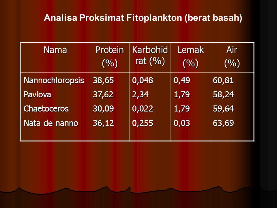 Analisa Proksimat Fitoplankton (berat basah) NamaProtein(%) Karbohid rat (%) Lemak(%)Air(%) NannochloropsisPavlovaChaetoceros Nata de nanno 38,6537,62