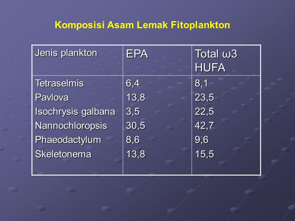 Komposisi Asam Lemak Fitoplankton Jenis plankton EPA Total ω3 HUFA TetraselmisPavlova Isochrysis galbana NannochloropsisPhaeodactylumSkeletonema6,413,