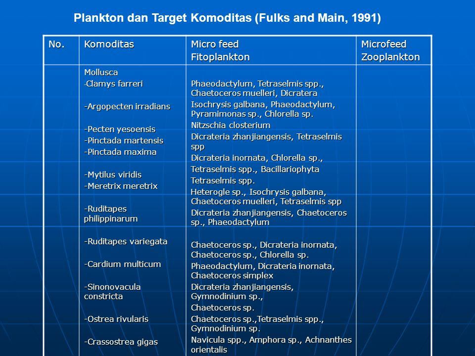 Plankton dan Target Komoditas (Fulks and Main, 1991) No.Komoditas Micro feed FitoplanktonMicrofeedZooplankton Mollusca - Clamys farreri -Argopecten ir
