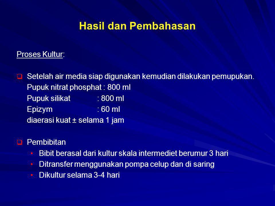 Hasil dan Pembahasan Proses Kultur:   Setelah air media siap digunakan kemudian dilakukan pemupukan. Pupuk nitrat phosphat : 800 ml Pupuk silikat :