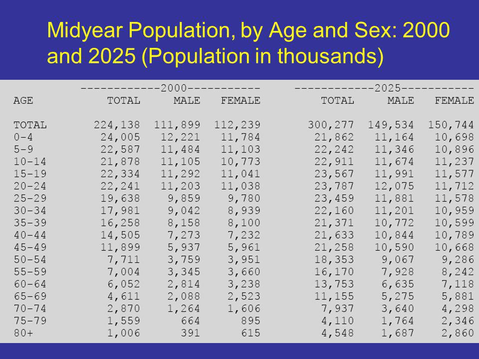 Midyear Population, by Age and Sex: 2000 and 2025 (Population in thousands)