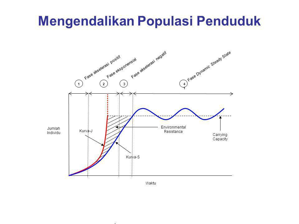 Mengendalikan Populasi Penduduk Kurva-J Kurva-S Carrying Capacity Environmental Resistance Waktu Jumlah Individu 124141 3 Fase akselerasi positif Fase eksponensial Fase akselerasi negatif Fase Dynamic Steady State