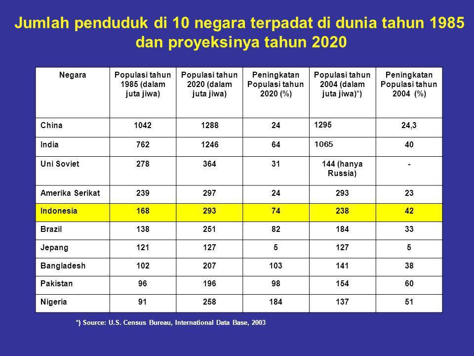 Jumlah penduduk di 10 negara terpadat di dunia tahun 1985 dan proyeksinya tahun 2020 NegaraPopulasi tahun 1985 (dalam juta jiwa) Populasi tahun 2020 (dalam juta jiwa) Peningkatan Populasi tahun 2020 (%) Populasi tahun 2004 (dalam juta jiwa)*) Peningkatan Populasi tahun 2004 (%) China1042128824129524,3 India762124664 1065 40 Uni Soviet27836431144 (hanya Russia) - Amerika Serikat2392972429323 Indonesia1682937423842 Brazil1382518218433 Jepang1211275 5 Bangladesh10220710314138 Pakistan961969815460 Nigeria9125818413751 *) Source: U.S.