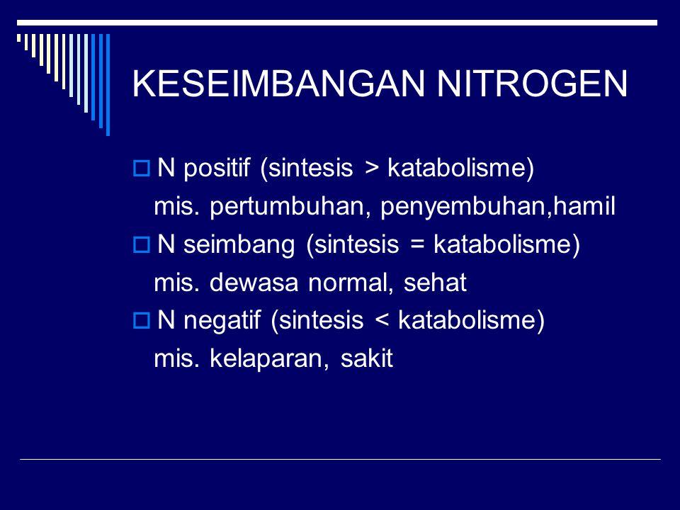 KESEIMBANGAN NITROGEN  N positif (sintesis > katabolisme) mis. pertumbuhan, penyembuhan,hamil  N seimbang (sintesis = katabolisme) mis. dewasa norma