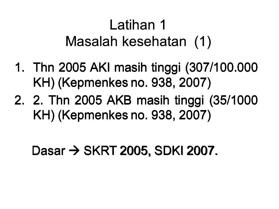Latihan 1 Masalah kesehatan (1) 1.Thn 2005 AKI masih tinggi (307/100.000 KH) (Kepmenkes no. 938, 2007) 2.2. Thn 2005 AKB masih tinggi (35/1000 KH) (Ke