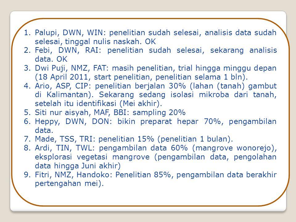 1.Palupi, DWN, WIN: penelitian sudah selesai, analisis data sudah selesai, tinggal nulis naskah.