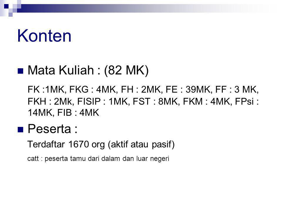 Konten Mata Kuliah : (82 MK) FK :1MK, FKG : 4MK, FH : 2MK, FE : 39MK, FF : 3 MK, FKH : 2Mk, FISIP : 1MK, FST : 8MK, FKM : 4MK, FPsi : 14MK, FIB : 4MK Peserta : Terdaftar 1670 org (aktif atau pasif) catt : peserta tamu dari dalam dan luar negeri