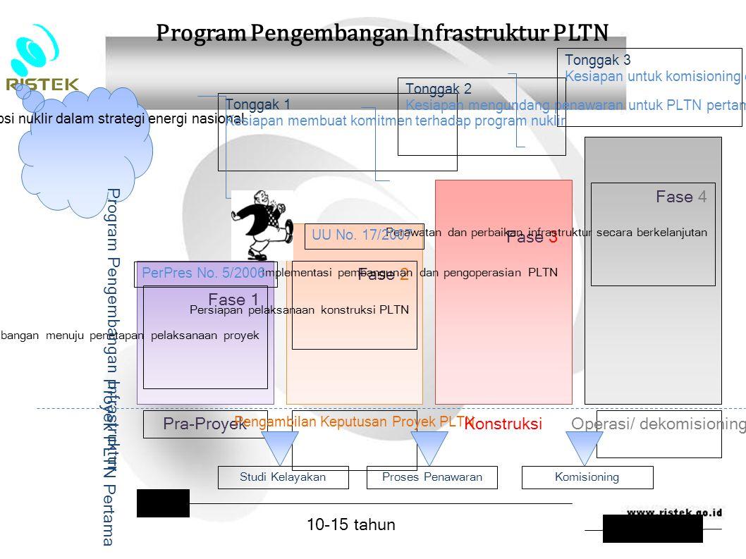 Fase 1 Pertimbangan menuju penetapan pelaksanaan proyek Fase 2 Persiapan pelaksanaan konstruksi PLTN Fase 3 Implementasi pembangunan dan pengoperasian
