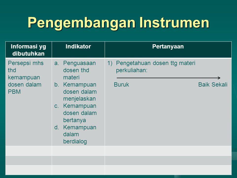 Pengembangan Instrumen Informasi yg dibutuhkan IndikatorPertanyaan Persepsi mhs thd kemampuan dosen dalam PBM a.Penguasaan dosen thd materi b.Kemampua