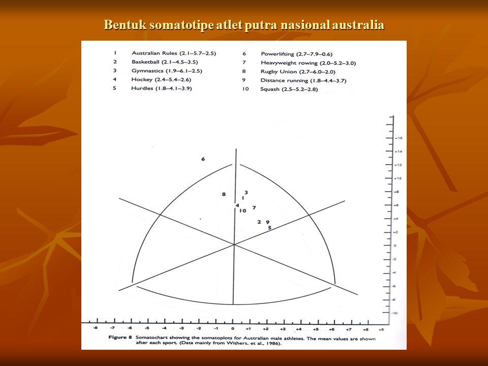 Penentuan bentuk somatotipe menurut the Heath-Carter Endomorphy, ada beberapa langkah, yaitu Endomorphy, ada beberapa langkah, yaitu 1.