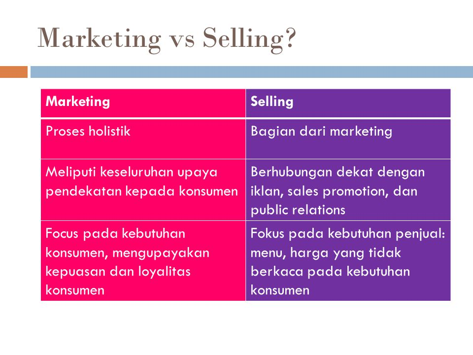 Marketing vs Selling.
