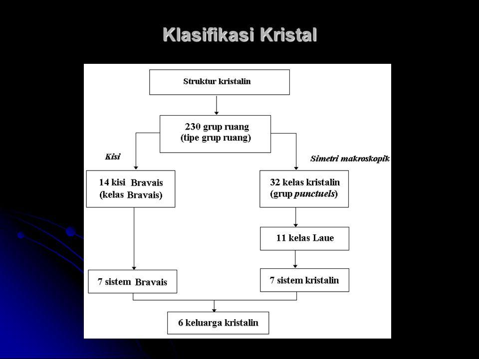 Klasifikasi Kristal