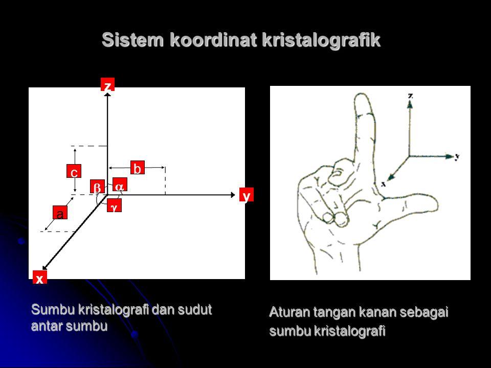    y x z b a c Sistem koordinat kristalografik Sumbu kristalografi dan sudut antar sumbu Aturan tangan kanan sebagai sumbu kristalografi