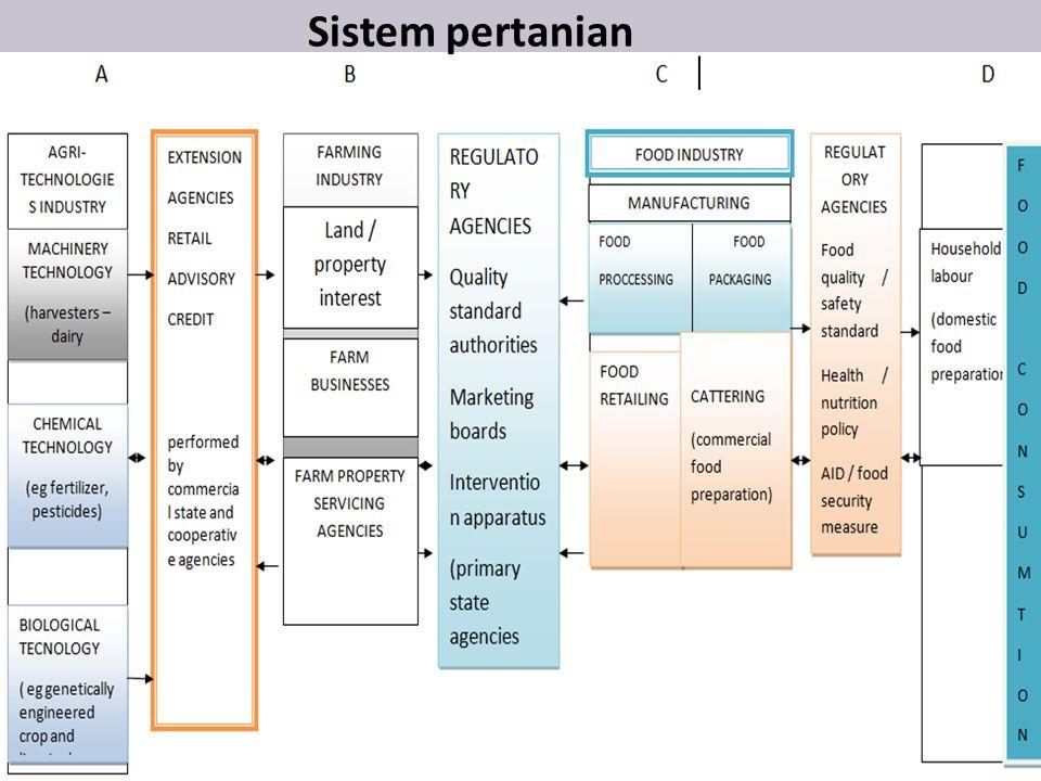 Sistem pertanian