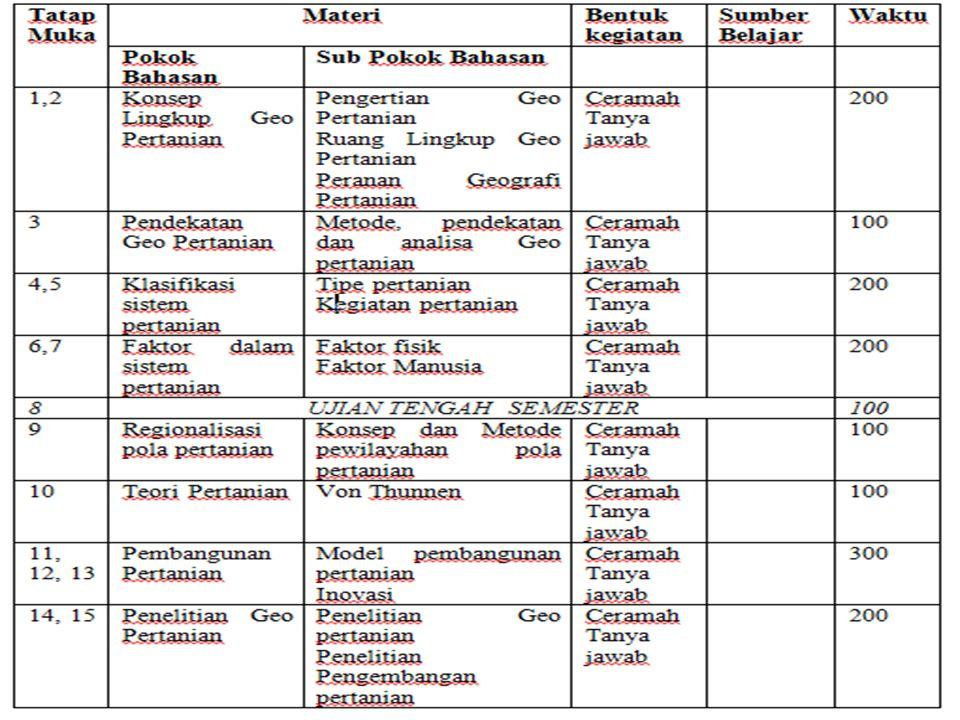Pertanian dalam perekonomian di Indonesia berperan sebagai :  Sumber pendapatan sehingga mengurangi tingkat kemiskinan  Sumber devisa negara dengan melihat jumlah pendapatan domestik bruto  Penghasil bahan pangan  Penyedia bahan mentah dan bahan baku industri  Kesempatan kerja  Kesempatan berusaha dalam pertanian maju
