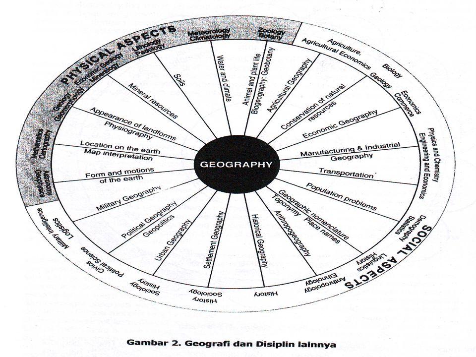Geografi Pertanian ( De Blij)  Menjelaskan bagaimana pertanian tradisonal hingga pertanian modern.