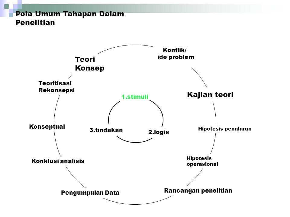 Pola Umum Tahapan Dalam Penelitian 1.stimuli 2.logis 3.tindakan Konflik/ ide problem Kajian teori Hipotesis penalaran Hipotesis operasional Rancangan