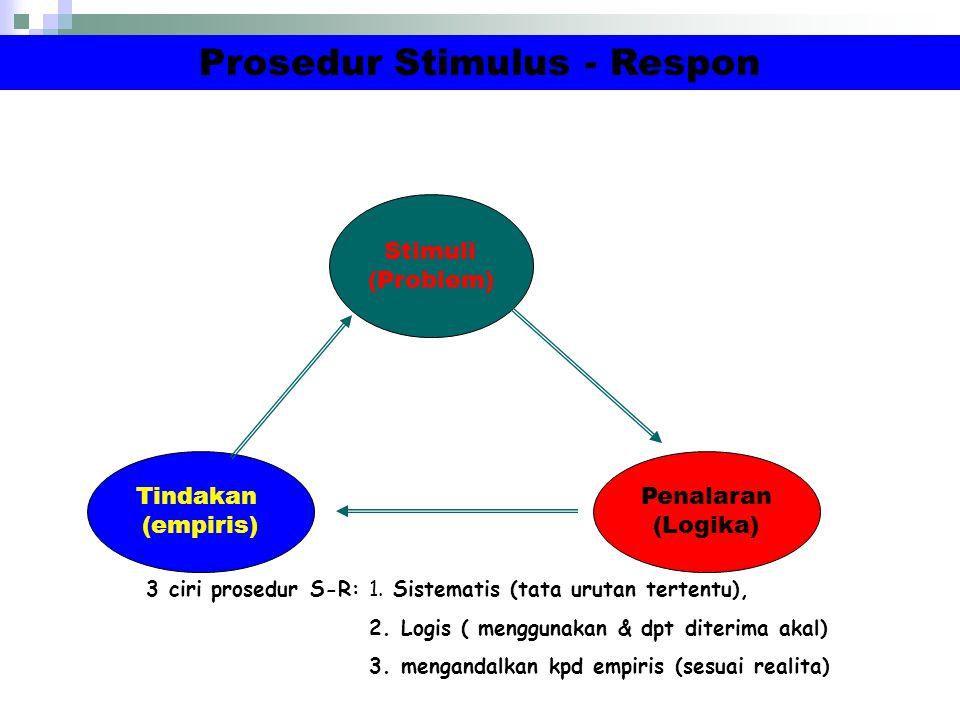 Pola Umum Tahapan Dalam Penelitian 1.stimuli 2.logis 3.tindakan Konflik/ ide problem Kajian teori Hipotesis penalaran Hipotesis operasional Rancangan penelitian Pengumpulan Data Konklusi analisis Konseptual Teoritisasi Rekonsepsi Teori Konsep