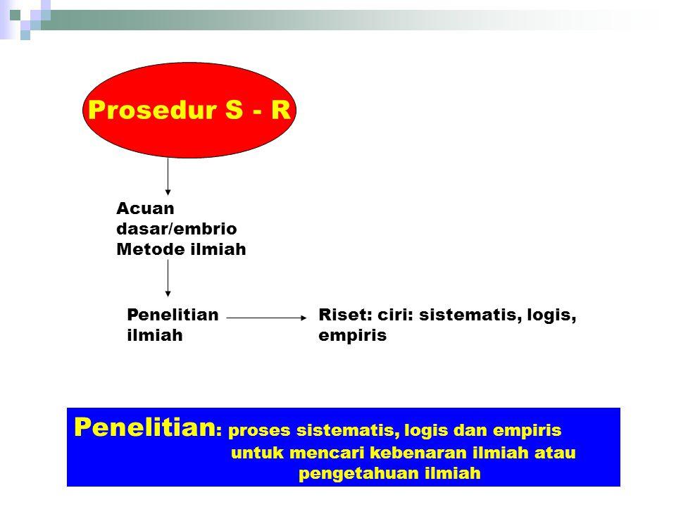 Prosedur S - R Acuan dasar/embrio Metode ilmiah Penelitian ilmiah Riset: ciri: sistematis, logis, empiris Penelitian : proses sistematis, logis dan em