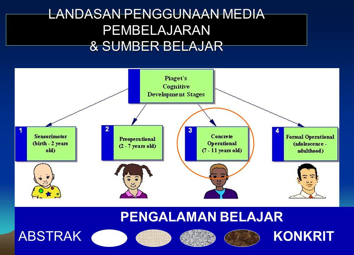 Dr.Sujarwo, M.Pd (email:sujarwo@uny.ac.id) PENGALAMAN BELAJAR (EDGAR DALE) 75 % MATA 13 % TELINGA 12 % LAINNYA