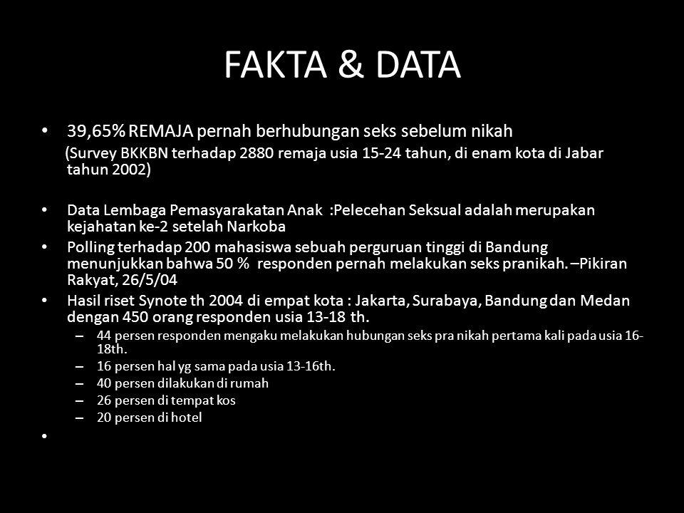 FAKTA & DATA 39,65% REMAJA pernah berhubungan seks sebelum nikah (Survey BKKBN terhadap 2880 remaja usia 15-24 tahun, di enam kota di Jabar tahun 2002