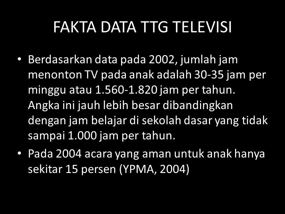 FAKTA DATA TTG TELEVISI Berdasarkan data pada 2002, jumlah jam menonton TV pada anak adalah 30-35 jam per minggu atau 1.560-1.820 jam per tahun. Angka