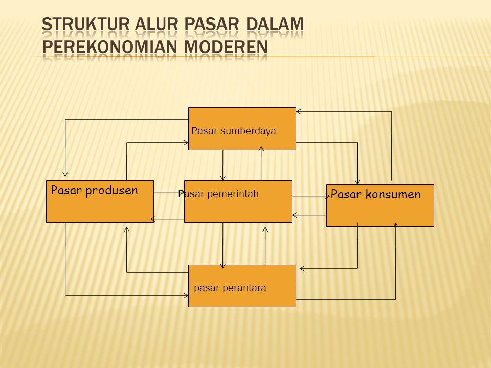 Pasar sumberdaya Pasar pemerintah pasar perantara Pasar konsumen Pasar produsen