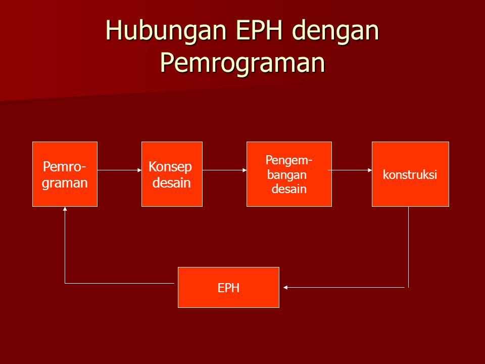 Hubungan EPH dengan Pemrograman Pemro- graman Konsep desain konstruksi Pengem- bangan desain EPH