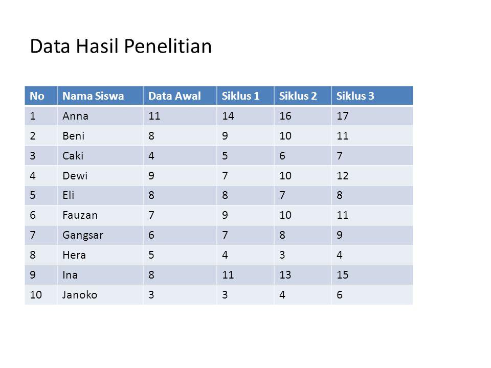 Data Hasil Penelitian NoNama SiswaData AwalSiklus 1Siklus 2Siklus 3 1Anna11141617 2Beni891011 3Caki4567 4Dewi971012 5Eli8878 6Fauzan791011 7Gangsar678