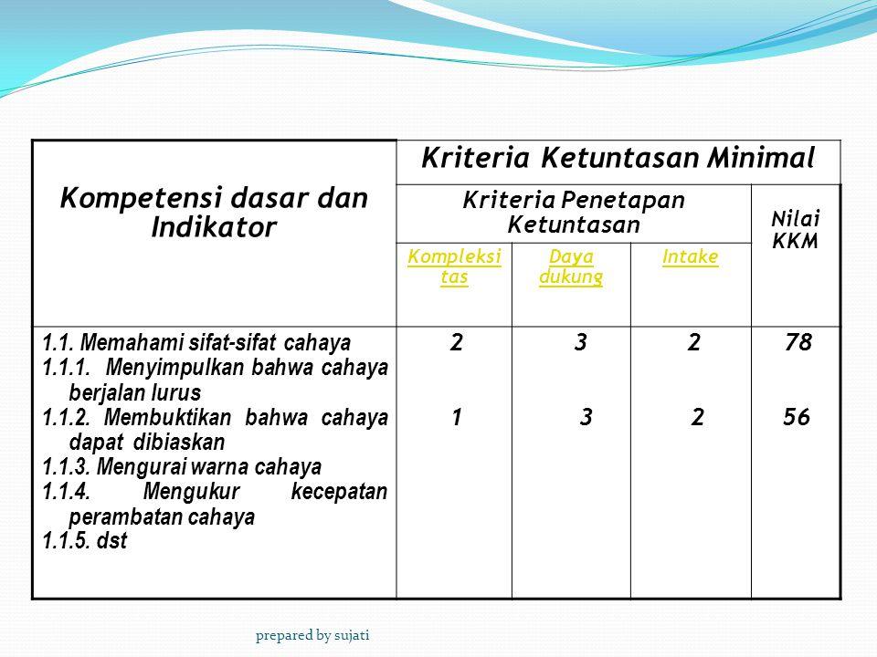Kompetensi dasar dan Indikator Kriteria Ketuntasan Minimal Kriteria Penetapan Ketuntasan Nilai KKM Kompleksi tas Daya dukung Intake 1.1.