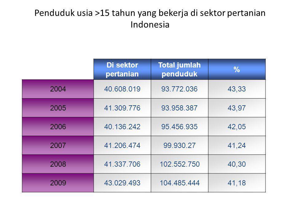 Penduduk usia >15 tahun yang bekerja di sektor pertanian Indonesia Di sektor pertanian Total jumlah penduduk % 200440.608.01993.772.03643,33 200541.309.77693.958.38743,97 200640.136.24295.456.93542,05 200741.206.47499.930.2741,24 200841.337.706102.552.75040,30 200943.029.493104.485.44441,18