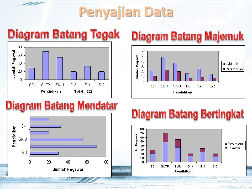 Penyajian Data 11