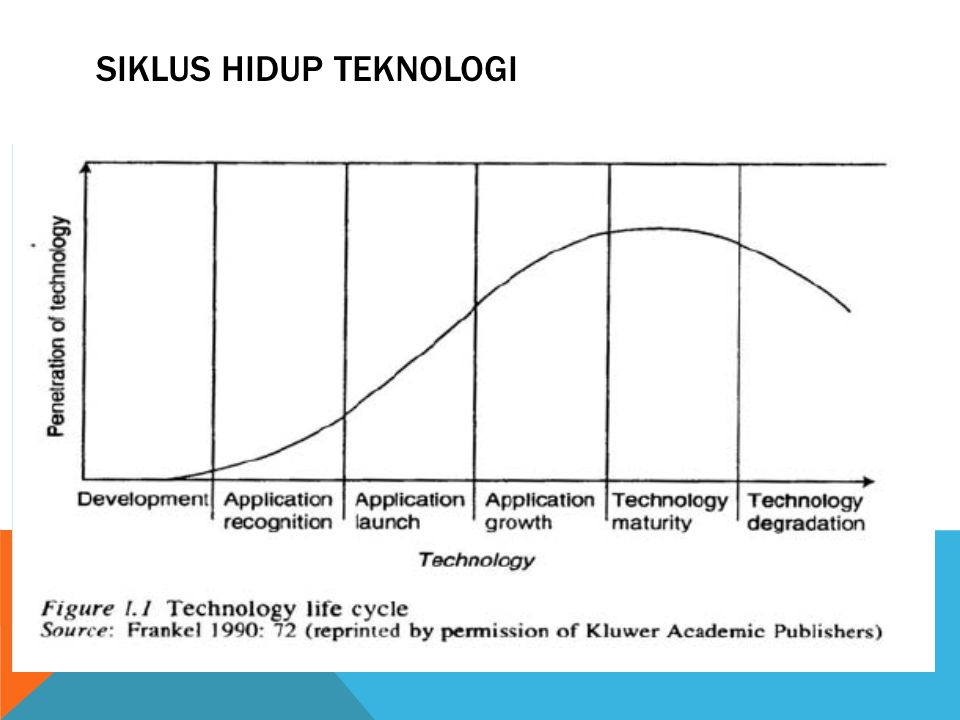 SIKLUS HIDUP TEKNOLOGI Technology development: basic technology Technology application: technology + application Application launch: technology + appl