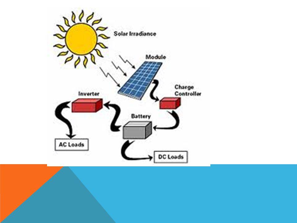 MANFAAT ILMU ALAM DAN TEKNOLOGI BAGI MANUSIA Pemanfaatan Energi Matahari Matahari Diciptakan Alloh –> Untuk Kehidupan Manusia Matahari memiliki tipe t