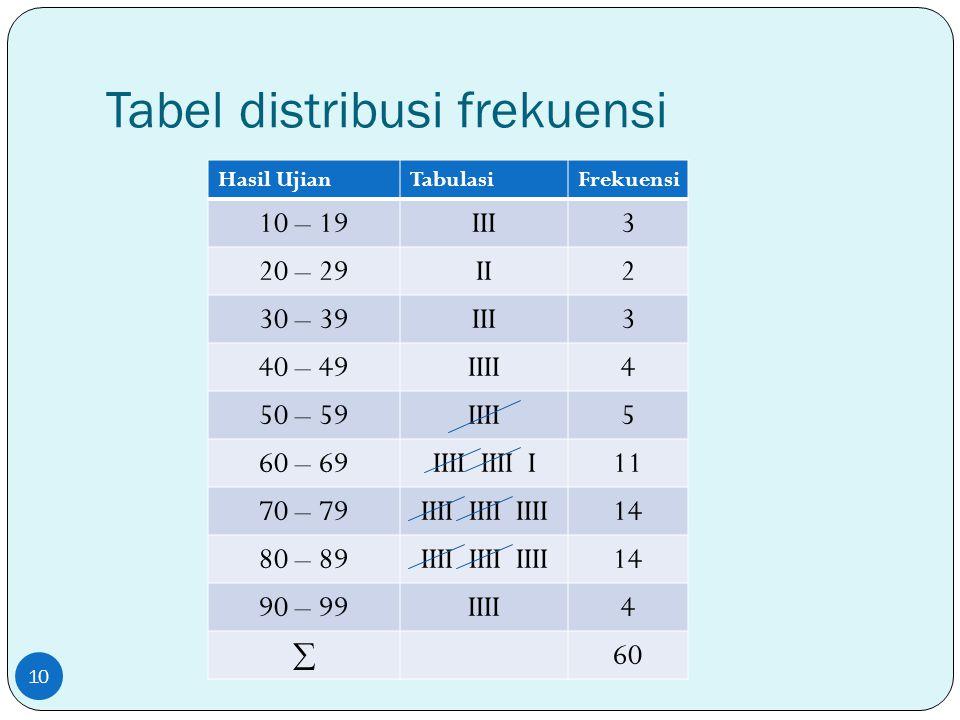 Tabel distribusi frekuensi Hasil UjianTabulasiFrekuensi 10 – 19III3 20 – 29II2 30 – 39III3 40 – 49IIII4 50 – 59IIII5 60 – 69IIII IIII I11 70 – 79IIII