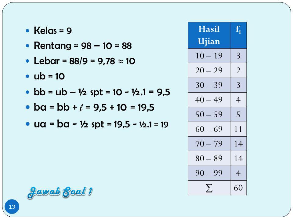 Kelas = 9 Rentang = 98 – 10 = 88 Lebar = 88/9 = 9,78  10 ub = 10 bb = ub – ½ spt = 10 - ½.1 = 9,5 ba = bb + l = 9,5 + 10 = 19,5 ua = ba - ½ spt = 19,