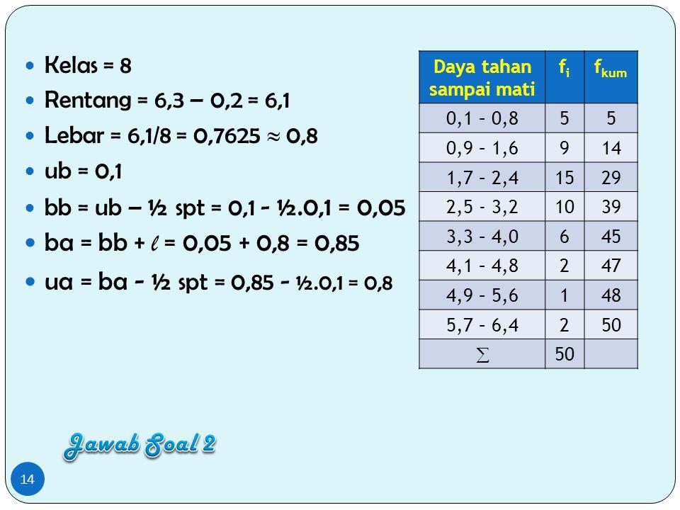 Kelas = 8 Rentang = 6,3 – 0,2 = 6,1 Lebar = 6,1/8 = 0,7625  0,8 ub = 0,1 bb = ub – ½ spt = 0,1 - ½.0,1 = 0,05 ba = bb + l = 0,05 + 0,8 = 0,85 ua = ba