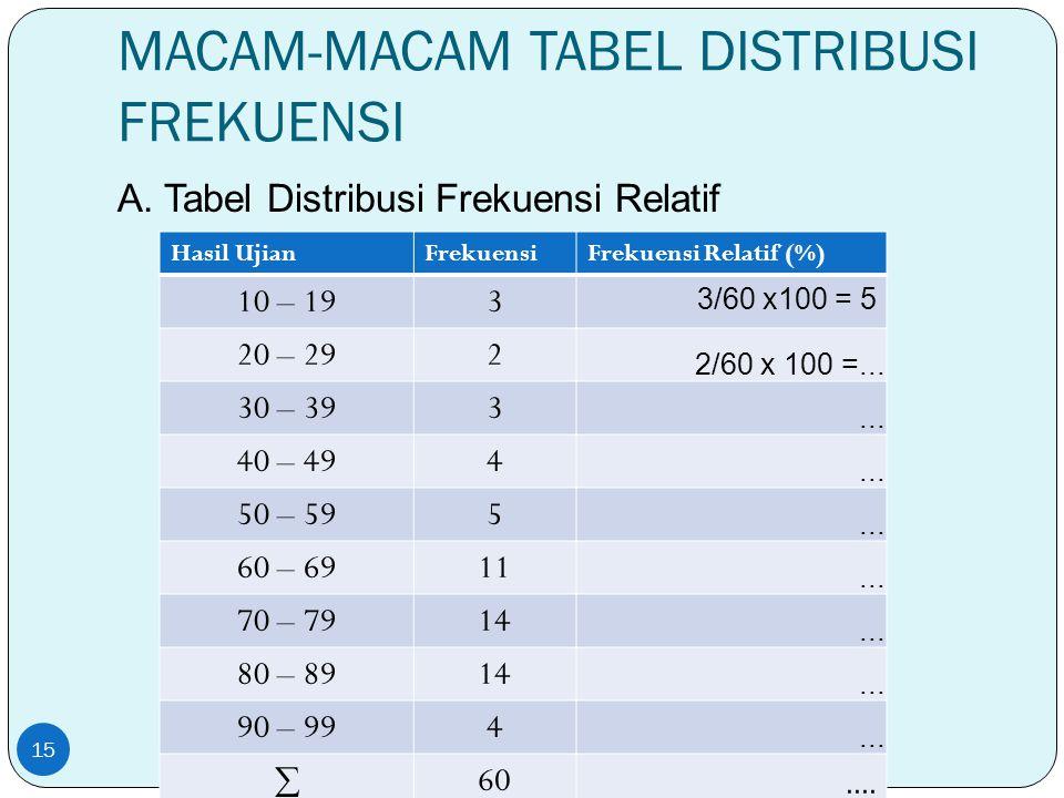 MACAM-MACAM TABEL DISTRIBUSI FREKUENSI A. Tabel Distribusi Frekuensi Relatif 15 Hasil UjianFrekuensiFrekuensi Relatif (%) 10 – 193 3/60 x100 = 5 20 –