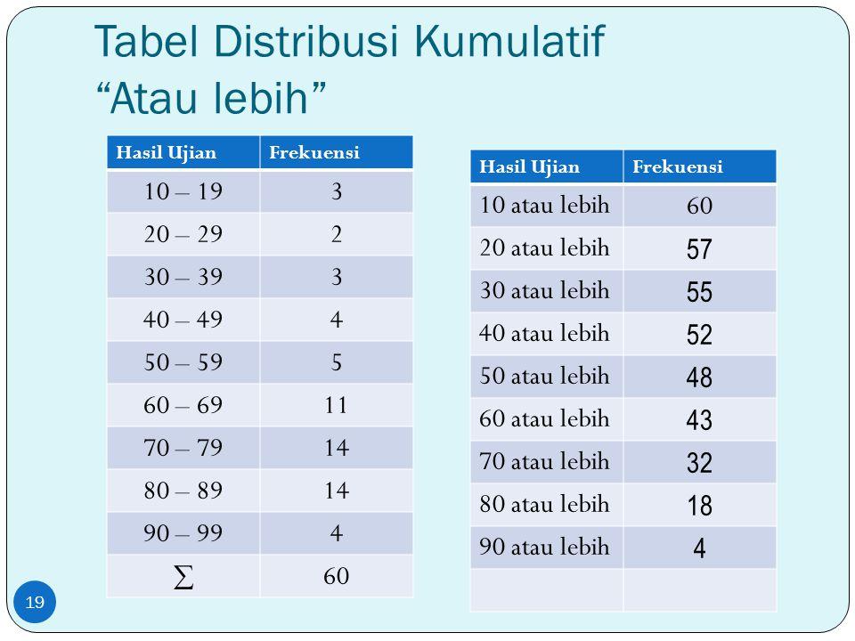 """Tabel Distribusi Kumulatif """"Atau lebih"""" Hasil UjianFrekuensi 10 – 193 20 – 292 30 – 393 40 – 494 50 – 595 60 – 6911 70 – 7914 80 – 8914 90 – 994  60"""