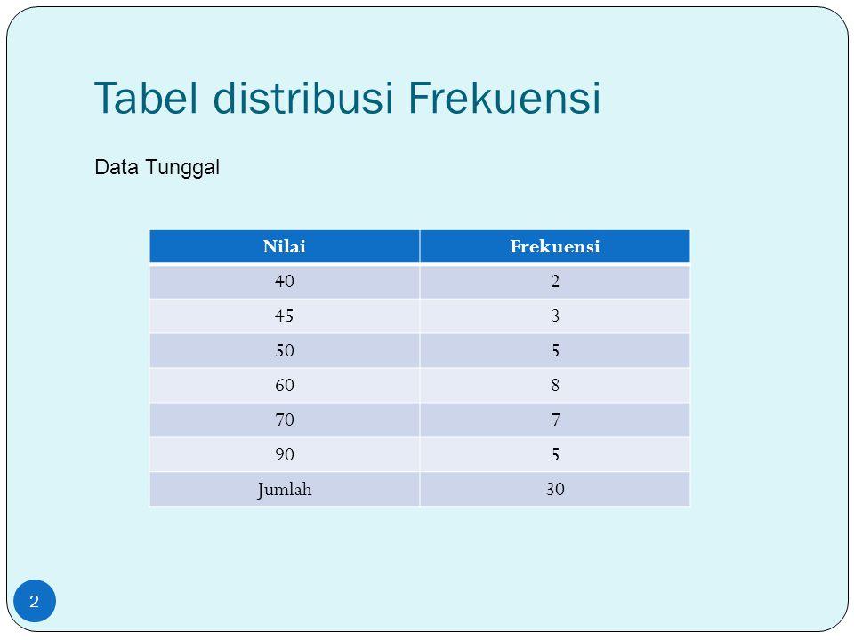 Tabel Distribusi Frekuensi Data terkelompok Panjang kelas-= lebar kelas = BA - BB 3 Nilai tesFrek Batas bawah Batas atas Titik tengah 30 - 39229,539,534,5 40 - 49539,549,544,5 50 - 59849,559,554,5 60 - 69559,569,564,5 70 - 7910 80 - 898 90 - 992 Jumlah40 Kelas Interval 1 Kelas Interval 2 dst