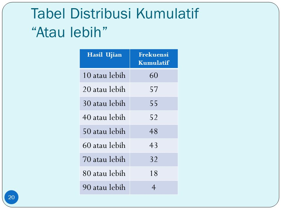 """Tabel Distribusi Kumulatif """"Atau lebih"""" Hasil UjianFrekuensi Kumulatif 10 atau lebih60 20 atau lebih57 30 atau lebih55 40 atau lebih52 50 atau lebih48"""