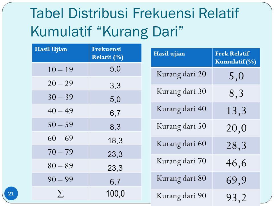 """Tabel Distribusi Frekuensi Relatif Kumulatif """"Kurang Dari"""" Hasil UjianFrekuensi Relatit (%) 10 – 19 5,0 20 – 29 3,3 30 – 39 5,0 40 – 49 6,7 50 – 59 8,"""