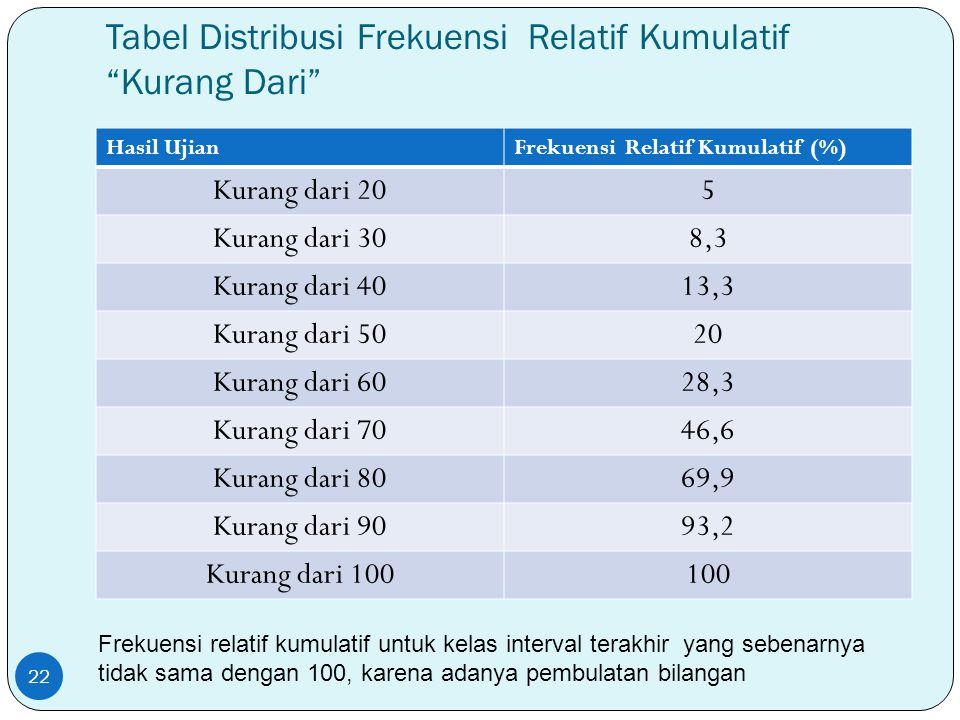 "Tabel Distribusi Frekuensi Relatif Kumulatif ""Kurang Dari"" Hasil UjianFrekuensi Relatif Kumulatif (%) Kurang dari 205 Kurang dari 308,3 Kurang dari 40"