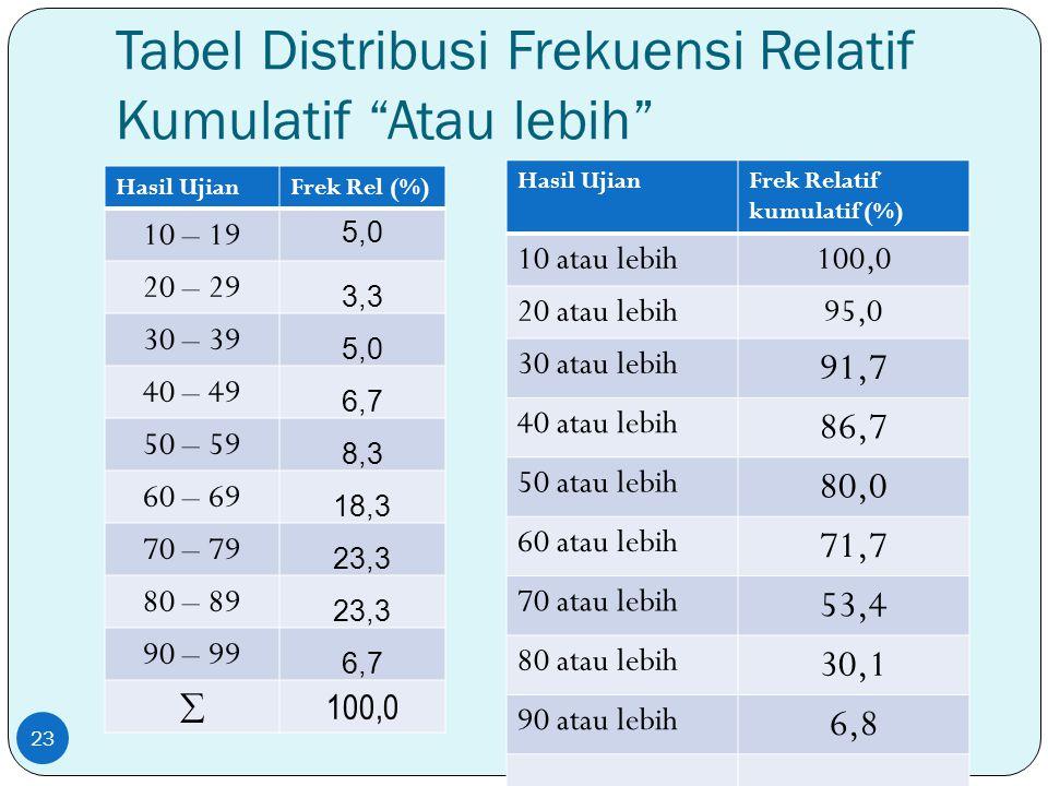 """Tabel Distribusi Frekuensi Relatif Kumulatif """"Atau lebih"""" Hasil UjianFrek Rel (%) 10 – 19 5,0 20 – 29 3,3 30 – 39 5,0 40 – 49 6,7 50 – 59 8,3 60 – 69"""