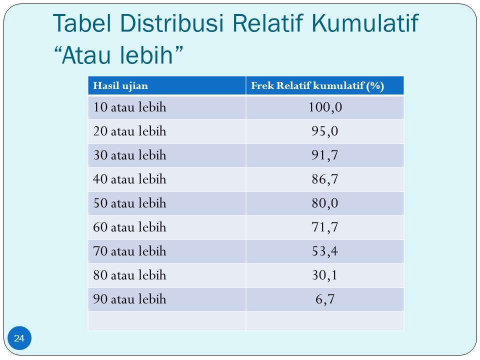 """Tabel Distribusi Relatif Kumulatif """"Atau lebih"""" Hasil ujianFrek Relatif kumulatif (%) 10 atau lebih100,0 20 atau lebih95,0 30 atau lebih91,7 40 atau l"""