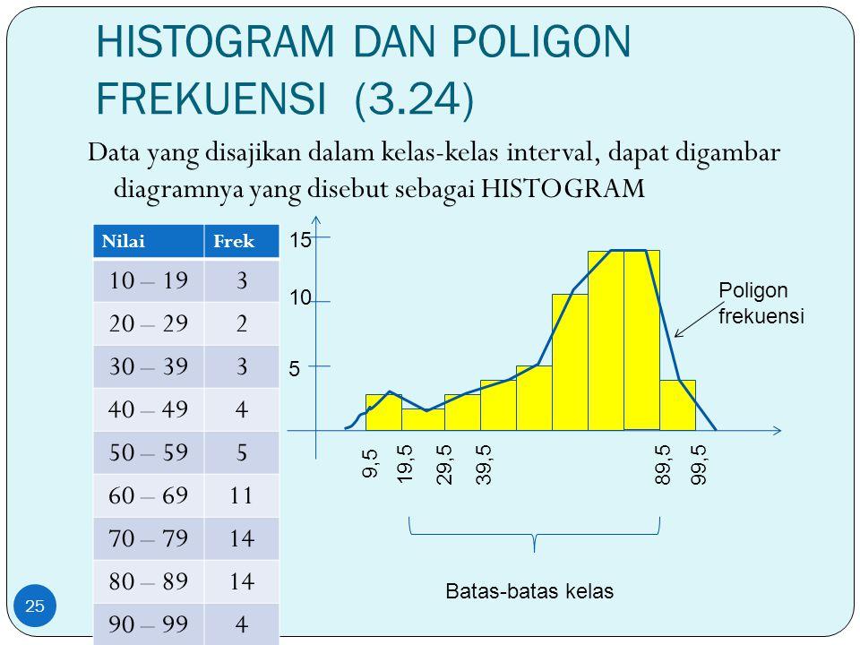 HISTOGRAM DAN POLIGON FREKUENSI (3.24) Data yang disajikan dalam kelas-kelas interval, dapat digambar diagramnya yang disebut sebagai HISTOGRAM 25 Nil