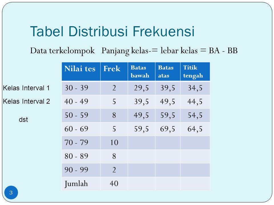 Tabel Distribusi Frekuensi Data terkelompok Panjang kelas-= lebar kelas = BA - BB 3 Nilai tesFrek Batas bawah Batas atas Titik tengah 30 - 39229,539,5